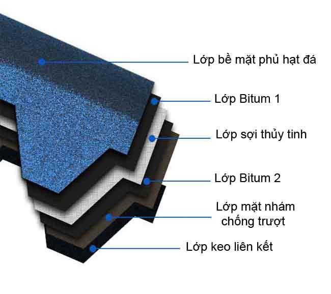 Hình ảnh cấu tạo ngói Bitum 6 lớp